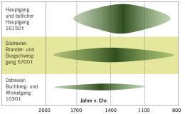 Das für die Objekte aus dem Nebraer Hort verwendete Kupfer stammt aus der Mitterberg-Region (Land Salzburg, Österreich). Die dortige Kupferproduktion beginnt in der frühen Bronzezeit und endet um 900 v. Chr. © Thomas Stöllner, Deutsches Bergbau-Museum, Bochum.